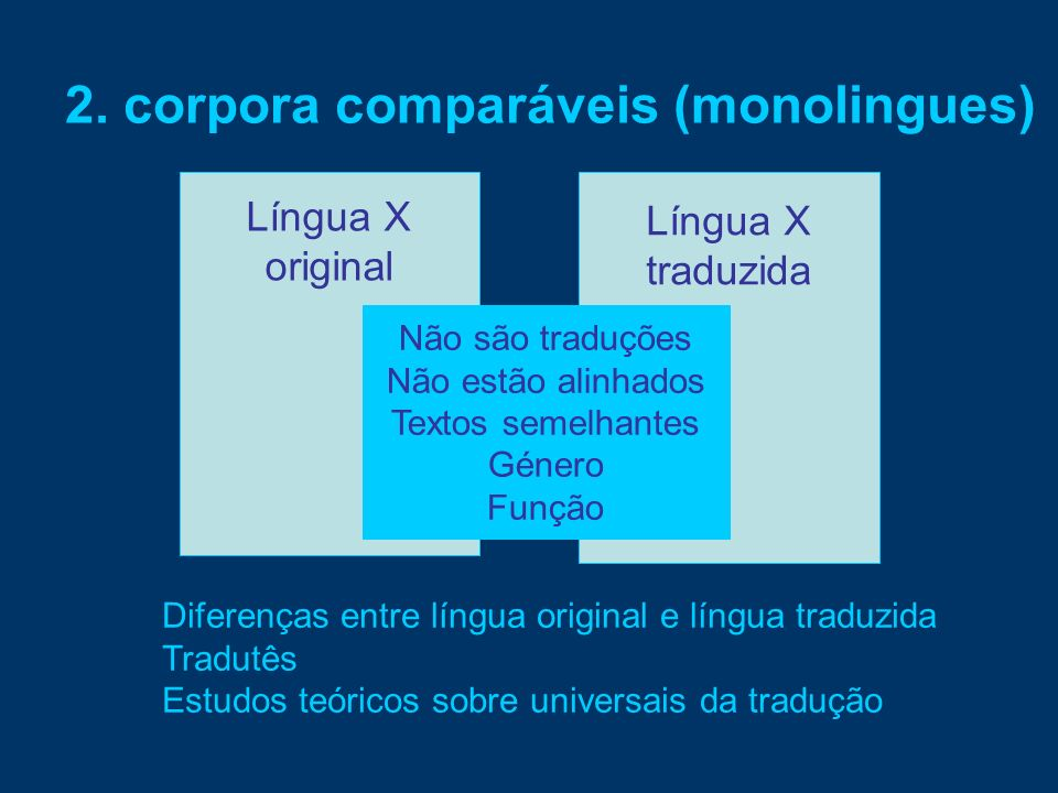 Língua X original Língua X traduzida Não são traduções Não estão alinhados Textos semelhantes Género Função 2. corpora comparáveis (monolingues) Difer
