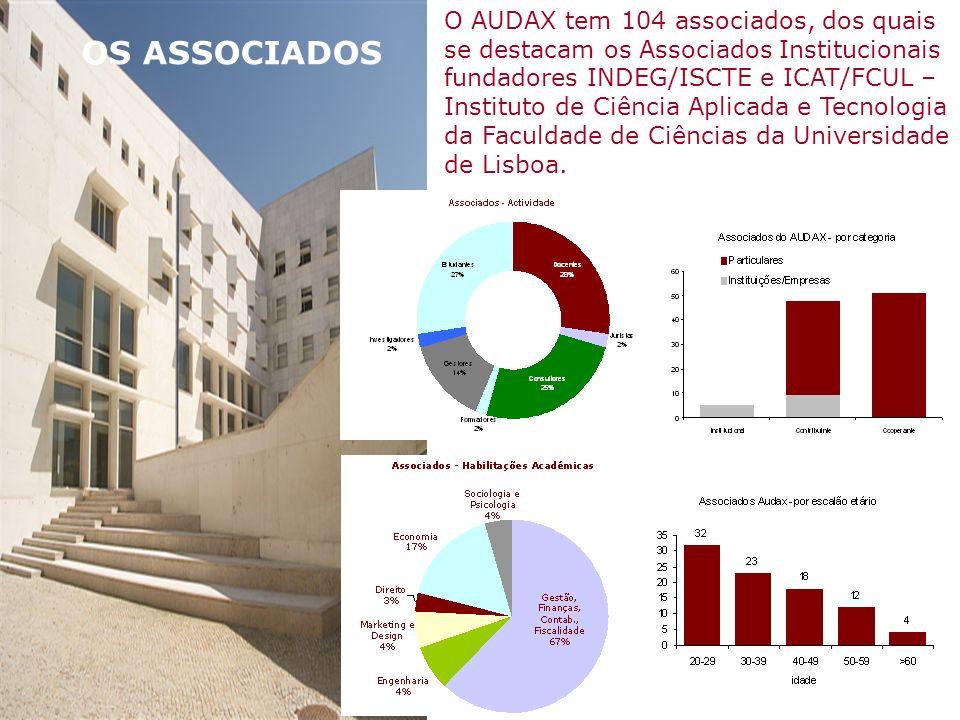 OS ASSOCIADOS O AUDAX tem 104 associados, dos quais se destacam os Associados Institucionais fundadores INDEG/ISCTE e ICAT/FCUL – Instituto de Ciência Aplicada e Tecnologia da Faculdade de Ciências da Universidade de Lisboa.
