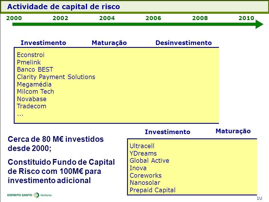 9 Milcom Tech 200020022004200620082010 Ultracell YDreams Global Active Inova InvestimentoMaturaçãoDesinvestimento Investimento Maturação Econstroi Pme