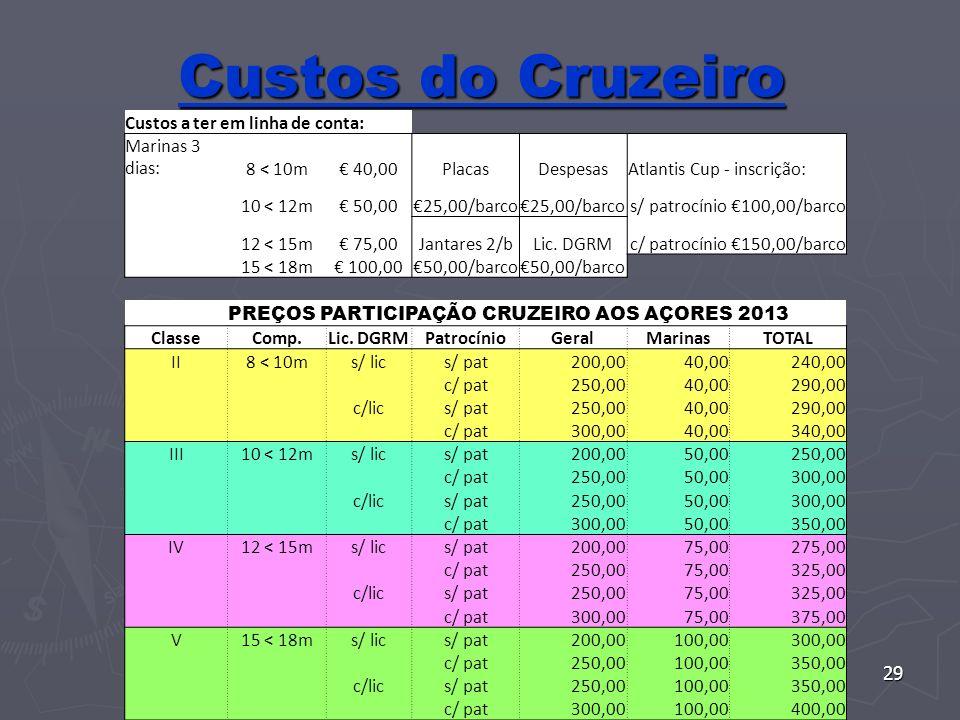 29 Custos do Cruzeiro Custos a ter em linha de conta: Marinas 3 dias:8 < 10m 40,00PlacasDespesasAtlantis Cup - inscrição: 10 < 12m 50,0025,00/barco s/ patrocínio100,00/barco 12 < 15m 75,00Jantares 2/bLic.