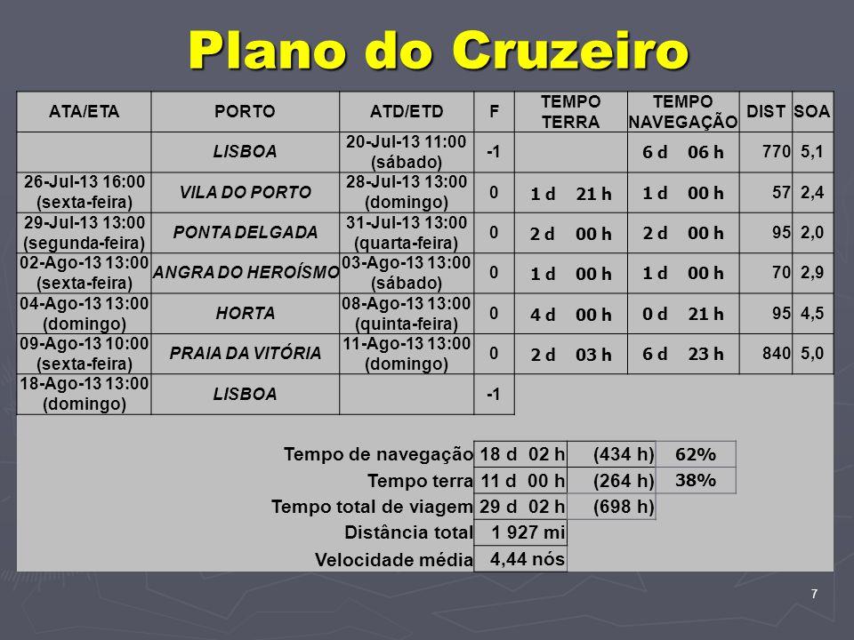 7 Plano do Cruzeiro ATA/ETAPORTOATD/ETDF TEMPO TERRA TEMPO NAVEGAÇÃO DISTSOA LISBOA 20-Jul-13 11:00 (sábado) 6 d 06 h 7705,1 26-Jul-13 16:00 (sexta-feira) VILA DO PORTO 28-Jul-13 13:00 (domingo) 0 1 d 21 h1 d 00 h 572,4 29-Jul-13 13:00 (segunda-feira) PONTA DELGADA 31-Jul-13 13:00 (quarta-feira) 0 2 d 00 h 952,0 02-Ago-13 13:00 (sexta-feira) ANGRA DO HEROÍSMO 03-Ago-13 13:00 (sábado) 0 1 d 00 h 702,9 04-Ago-13 13:00 (domingo) HORTA 08-Ago-13 13:00 (quinta-feira) 0 4 d 00 h0 d 21 h 954,5 09-Ago-13 10:00 (sexta-feira) PRAIA DA VITÓRIA 11-Ago-13 13:00 (domingo) 0 2 d 03 h6 d 23 h 8405,0 18-Ago-13 13:00 (domingo) LISBOA Tempo de navegação18 d 02 h(434 h) 62% Tempo terra11 d 00 h(264 h) 38% Tempo total de viagem29 d 02 h(698 h) Distância total1 927 mi Velocidade média 4,44 nós