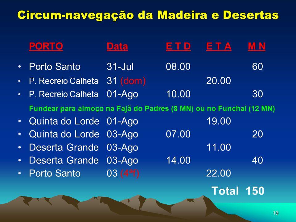19 PORTODataE T D E T A M N Porto Santo31-Jul08.00 60 P.