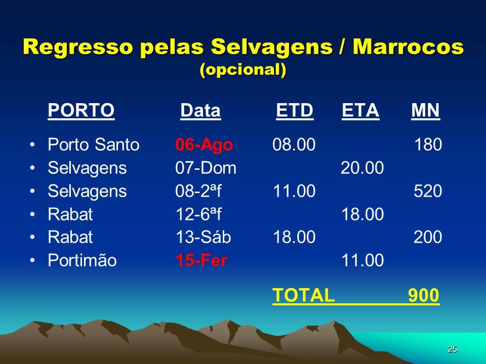 25 Regresso pelas Selvagens / Marrocos (opcional) PORTO Data ETD ETA MN Porto Santo06-Ago08.00 180 Selvagens07-Dom 20.00 Selvagens08-2ªf11.00 520 Rabat12-6ªf 18.00 Rabat13-Sáb18.00 200 Portimão15-Fer 11.00 TOTAL 900