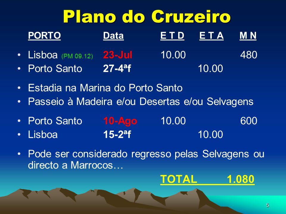 5 Plano do Cruzeiro PORTODataE T D E T A M N Lisboa (PM 09.12) 23-Jul10.00 480 Porto Santo27-4ªf 10.00 Estadia na Marina do Porto Santo Passeio à Madeira e/ou Desertas e/ou Selvagens Porto Santo10-Ago10.00 600 Lisboa15-2ªf 10.00 Pode ser considerado regresso pelas Selvagens ou directo a Marrocos… TOTAL 1.080