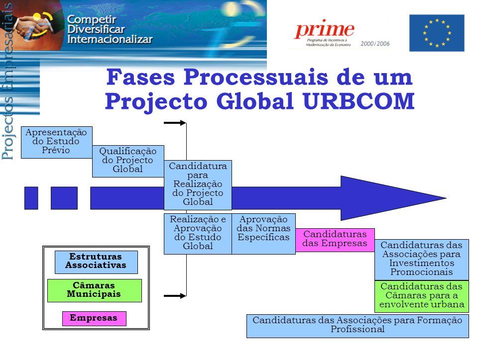 Fases Processuais de um Projecto Global URBCOM Apresentação do Estudo Prévio Realização e Aprovação do Estudo Global Qualificação do Projecto Global C