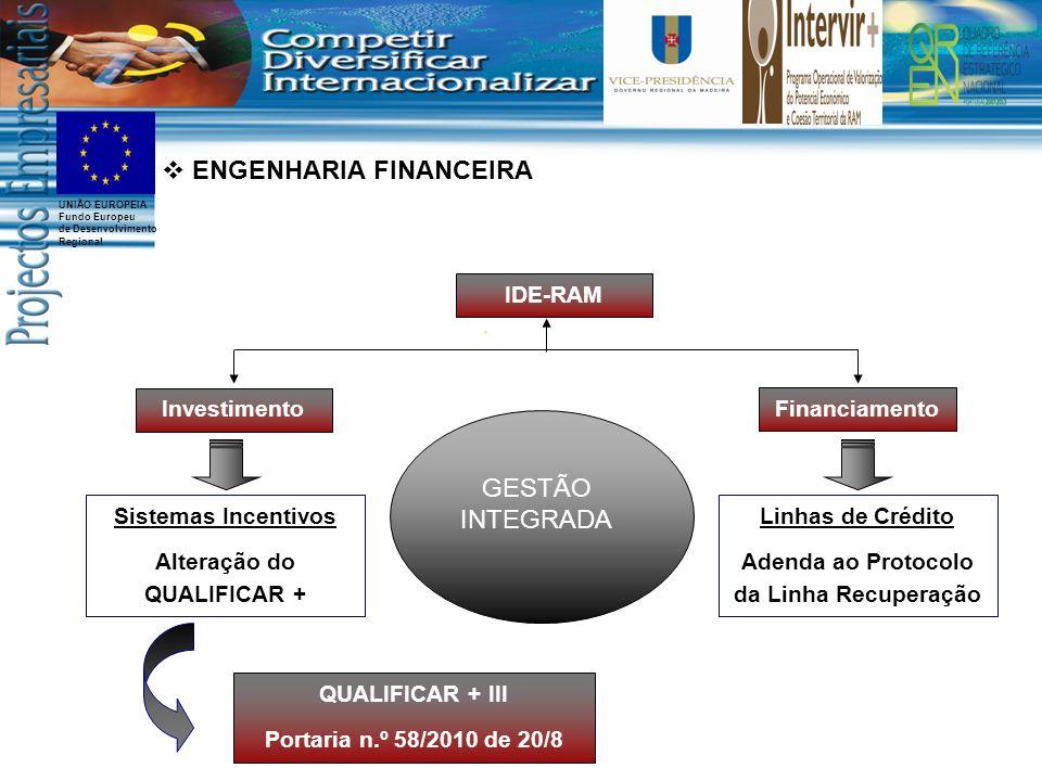 UNIÃO EUROPEIA Fundo Europeu de Desenvolvimento Regional Investimento Financiamento IDE-RAM QUALIFICAR + III Portaria n.º 58/2010 de 20/8 ENGENHARIA FINANCEIRA Sistemas Incentivos Alteração do QUALIFICAR + Linhas de Crédito Adenda ao Protocolo da Linha Recuperação GESTÃO INTEGRADA