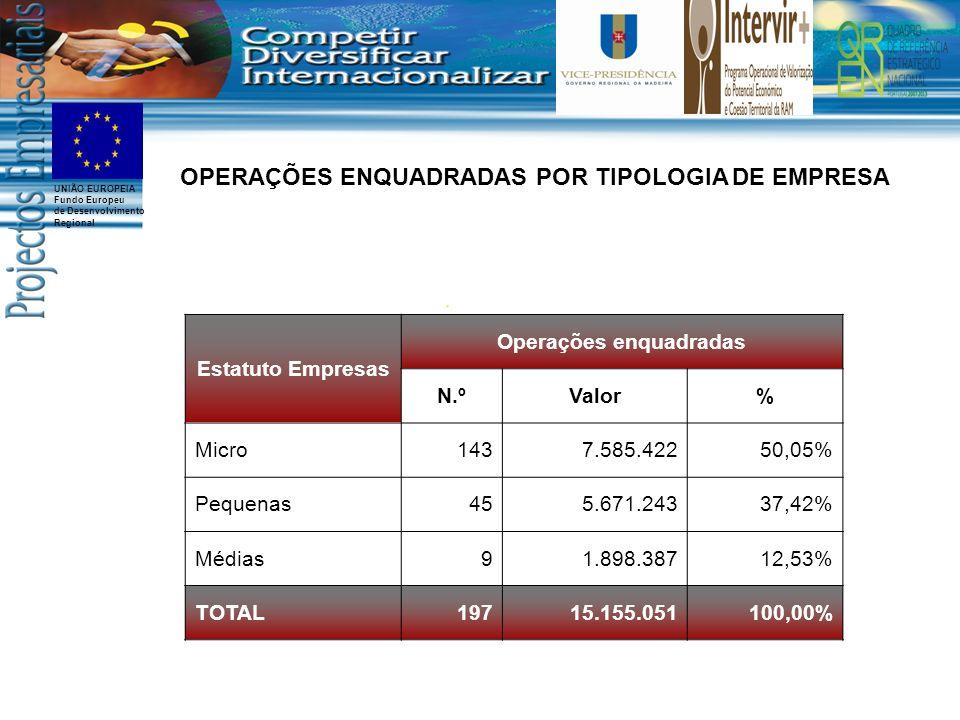 UNIÃO EUROPEIA Fundo Europeu de Desenvolvimento Regional Estatuto Empresas Operações enquadradas N.ºValor% Micro1437.585.42250,05% Pequenas455.671.24337,42% Médias91.898.38712,53% TOTAL19715.155.051100,00% OPERAÇÕES ENQUADRADAS POR TIPOLOGIA DE EMPRESA