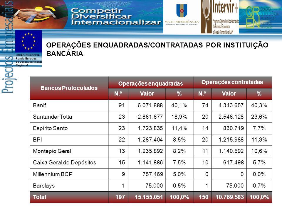 UNIÃO EUROPEIA Fundo Europeu de Desenvolvimento Regional Bancos Protocolados Operações enquadradas Operações contratadas N.ºValor%N.ºValor% Banif916.071.88840,1%744.343.65740,3% Santander Totta232.861.67718,9%202.546.12823,6% Espírito Santo231.723.83511,4%14830.7197,7% BPI221.287.4048,5%201.215.98811,3% Montepio Geral131.235.8928,2%111.140.59210,6% Caixa Geral de Depósitos151.141.8867,5%10617.4985,7% Millennium BCP9757.4695,0% 0 00,0% Barclays 175.0000,5%175.0000,7% Total19715.155.051100,0%15010.769.583100,0% OPERAÇÕES ENQUADRADAS/CONTRATADAS POR INSTITUIÇÃO BANCÁRIA