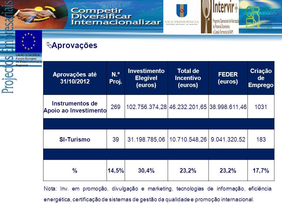 UNIÃO EUROPEIA Fundo Europeu de Desenvolvimento Regional Aprovações até 31/10/2012 N.º Proj. Investimento Elegível (euros) Total de Incentivo (euros)