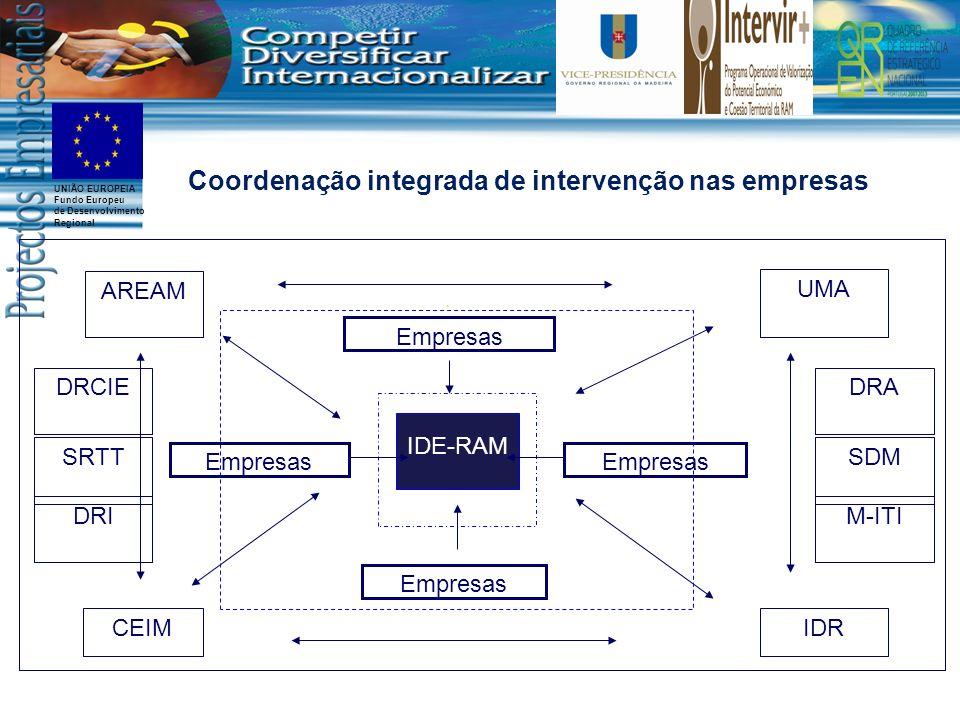 UNIÃO EUROPEIA Fundo Europeu de Desenvolvimento Regional Coordenação integrada de intervenção nas empresas IDRCEIM AREAM UMA Empresas IDE-RAM Empresas
