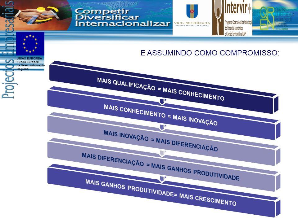 UNIÃO EUROPEIA Fundo Europeu de Desenvolvimento Regional B.INSTRUMENTOS DE APOIO 2007-2013 Instrumentos de apoio ao Investimento EMPREENDINOV II - Portaria n.º 146/2009.