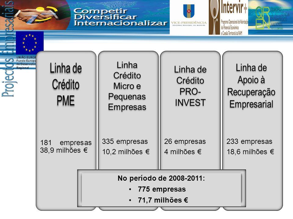UNIÃO EUROPEIA Fundo Europeu de Desenvolvimento Regional 181 empresas 38,9 milhões 335 empresas 10,2 milhões 26 empresas 4 milhões 233 empresas 18,6 milhões No período de 2008-2011: 775 empresas 71,7 milhões