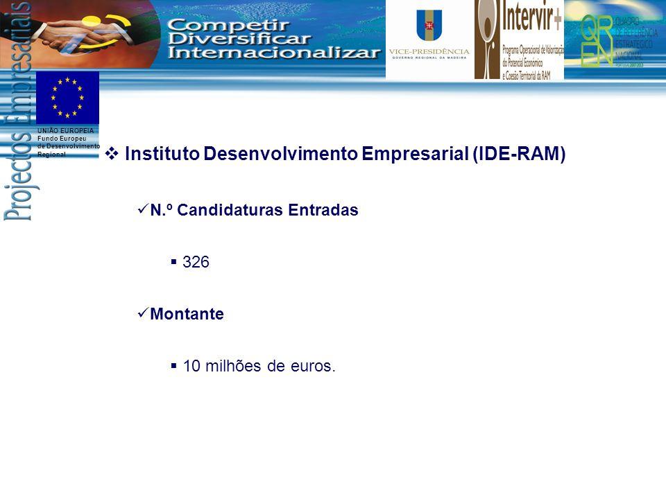 UNIÃO EUROPEIA Fundo Europeu de Desenvolvimento Regional Instituto Desenvolvimento Empresarial (IDE-RAM) N.º Candidaturas Entradas 326 Montante 10 mil