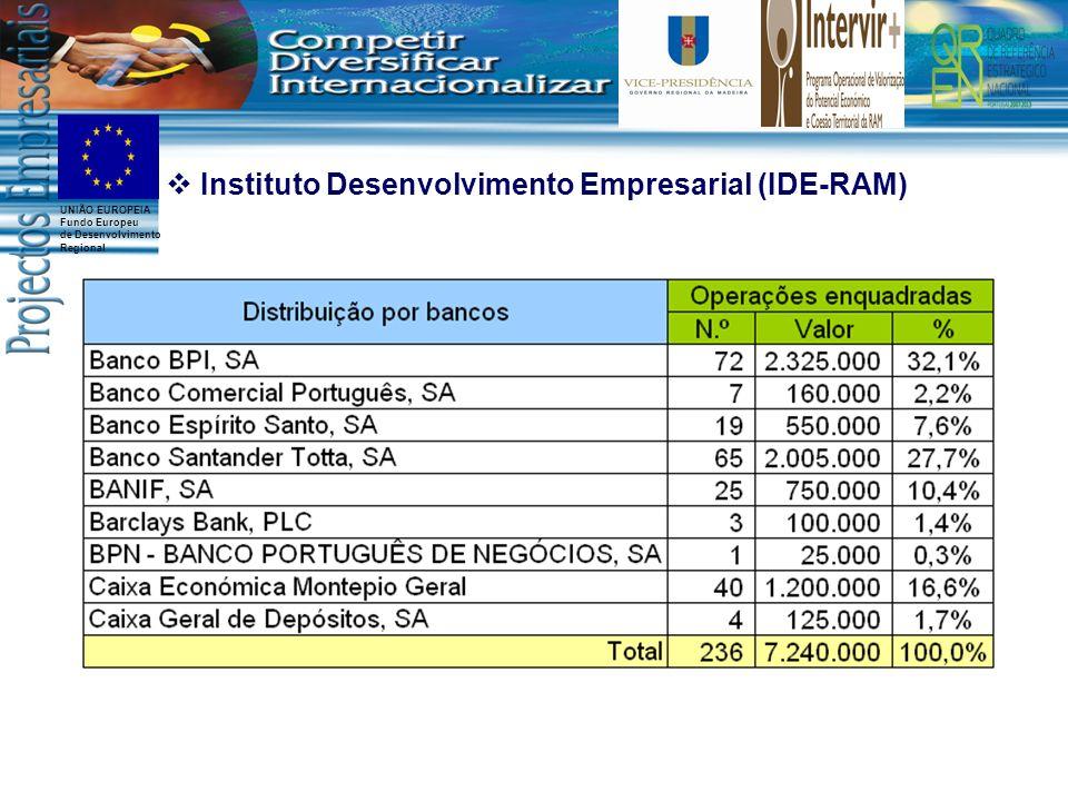 UNIÃO EUROPEIA Fundo Europeu de Desenvolvimento Regional Instituto Desenvolvimento Empresarial (IDE-RAM)