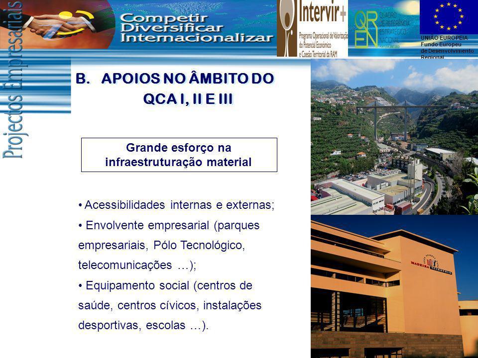 UNIÃO EUROPEIA Fundo Europeu de Desenvolvimento Regional B.APOIOS NO ÂMBITO DO QCA I, II E III Grande esforço na infraestruturação material Acessibili