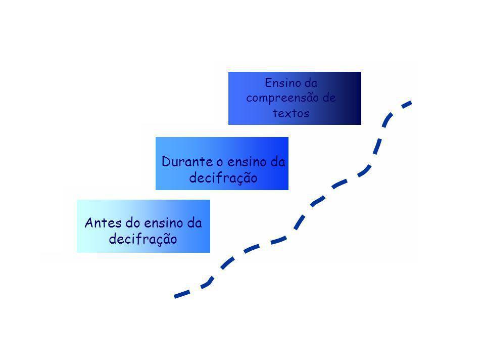 Antes do ensino da decifração Durante o ensino da decifração Ensino da compreensão de textos