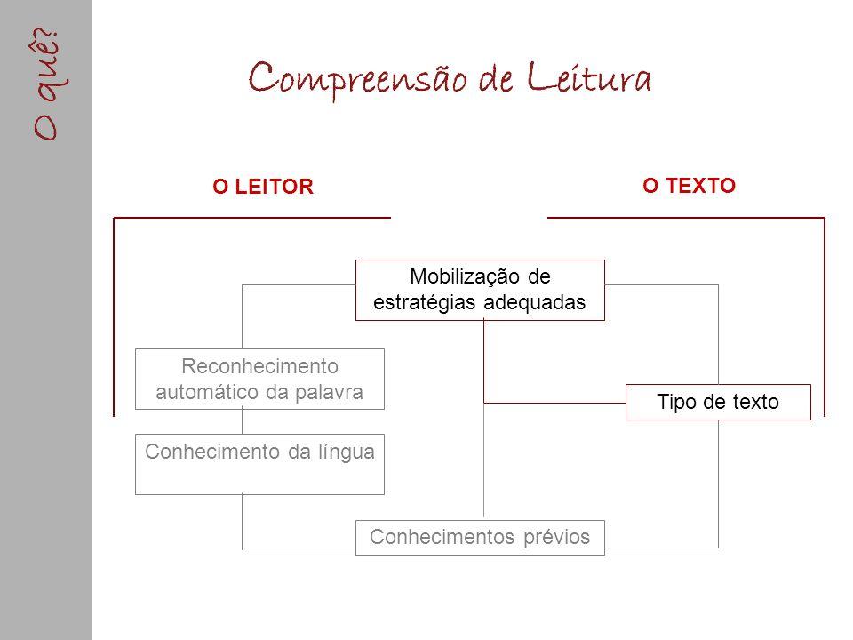 Reconhecimento automático da palavra Conhecimento da língua Mobilização de estratégias adequadas Conhecimentos prévios O LEITOR Tipo de texto O TEXTO