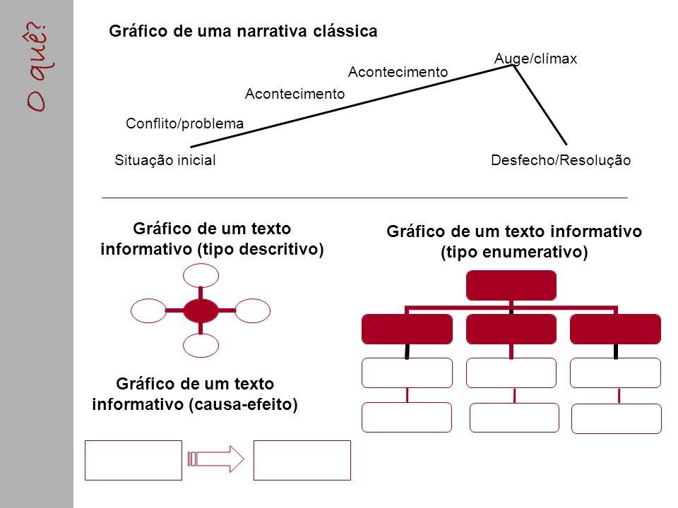 Gráfico de uma narrativa clássica Desfecho/Resolução Situação inicial Conflito/problema Acontecimento Auge/clímax Gráfico de um texto informativo (cau