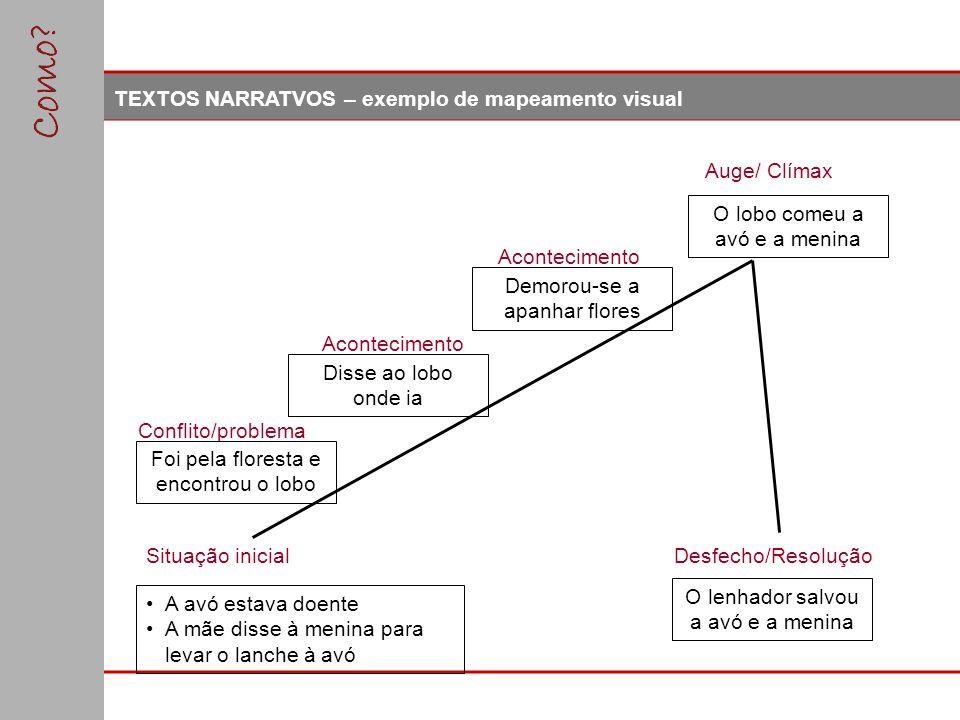 TEXTOS NARRATVOS – exemplo de mapeamento visual Desfecho/ResoluçãoSituação inicial Conflito/problema Acontecimento Auge/ Clímax A avó estava doente A