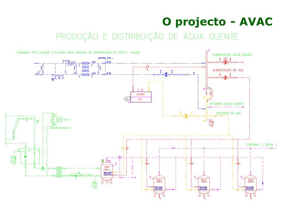 O projecto - AVAC