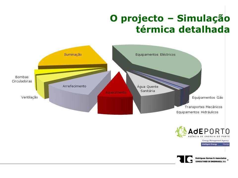 O projecto – Simulação térmica detalhada