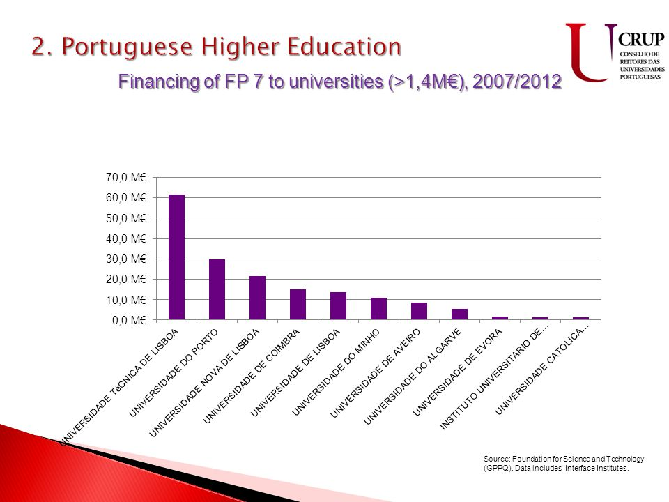 9 ilhas 2335 Km 2 88500Km 2 População – 10.507.958 Taxa de natalidade – 9.2 Taxa de mortalidade – 9.7 Filhos/Mulher – 1.37 Financing of FP 7 to universities (>1,4M), 2007/2012 Source: Foundation for Science and Technology (GPPQ).