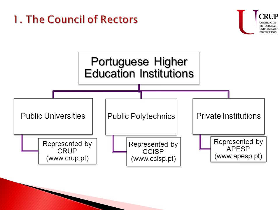 Portuguese Higher Education Institutions Public Universities Represented by CRUP (www.crup.pt) Public Polytechnics Represented by CCISP (www.ccisp.pt) Private Institutions Represented by APESP (www.apesp.pt)
