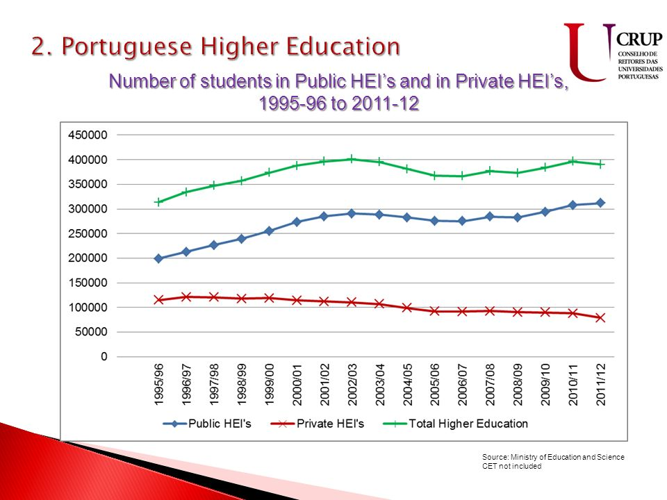 9 ilhas 2335 Km 2 88500Km 2 População – 10.507.958 Taxa de natalidade – 9.2 Taxa de mortalidade – 9.7 Filhos/Mulher – 1.37 Number of students in Public HEIs and in Private HEIs, 1995-96 to 2011-12 Source: Ministry of Education and Science CET not included