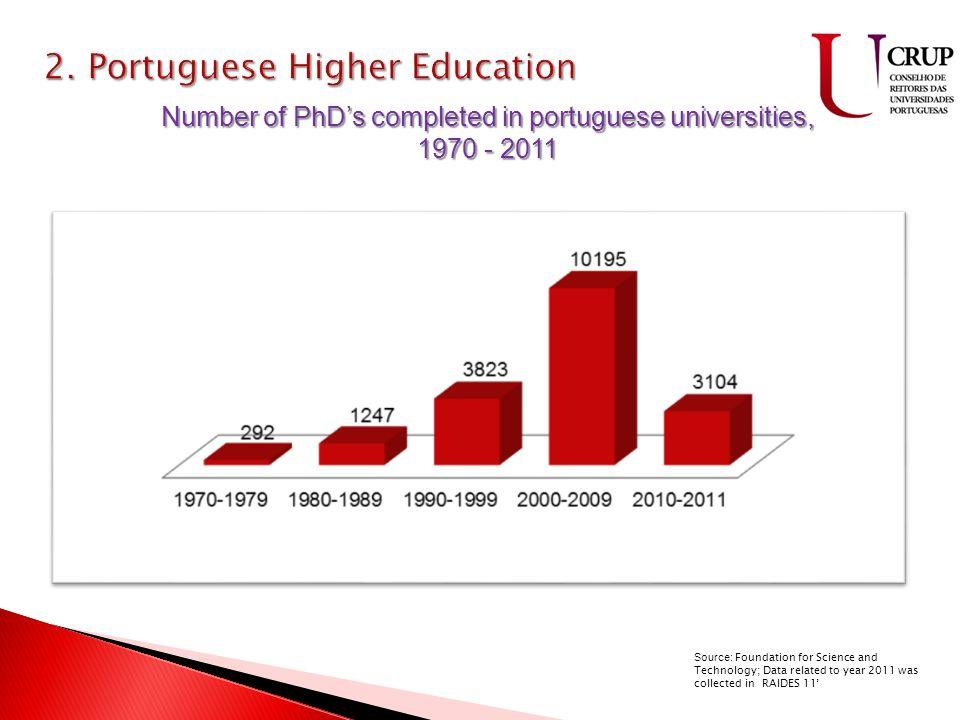9 ilhas 2335 Km 2 88500Km 2 População – 10.507.958 Taxa de natalidade – 9.2 Taxa de mortalidade – 9.7 Filhos/Mulher – 1.37 Academic degree of teachers in public universities, 2011/2012 Source: Ministry of Education and Science
