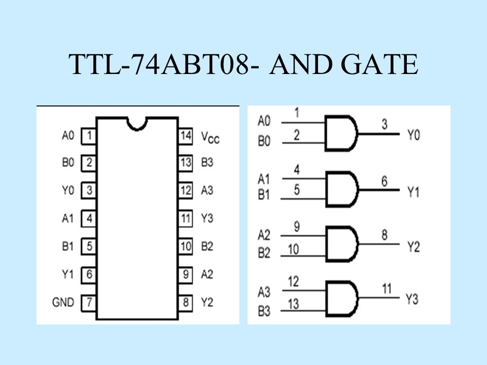 TTL-74ABT08- AND GATE