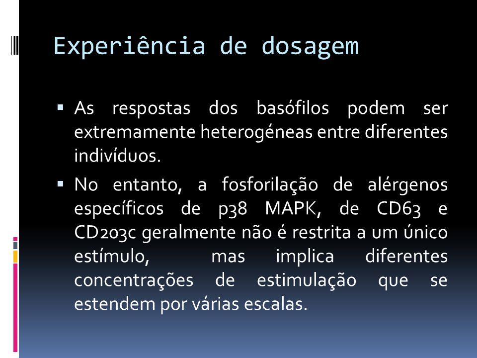 Experiência de dosagem As respostas dos basófilos podem ser extremamente heterogéneas entre diferentes indivíduos. No entanto, a fosforilação de alérg