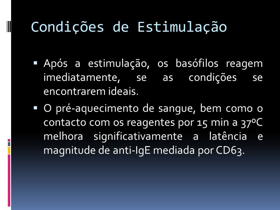 Condições de Estimulação Após a estimulação, os basófilos reagem imediatamente, se as condições se encontrarem ideais. O pré-aquecimento de sangue, be