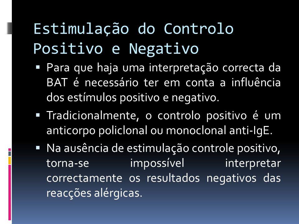 Estimulação do Controlo Positivo e Negativo Para que haja uma interpretação correcta da BAT é necessário ter em conta a influência dos estímulos posit