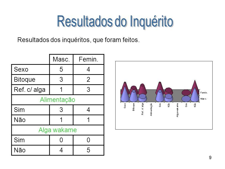 9 Resultados dos inquéritos, que foram feitos. Masc.Femin. Sexo54 Bitoque32 Ref. c/ alga13 Alimentação Sim34 Não11 Alga wakame Sim00 Não45