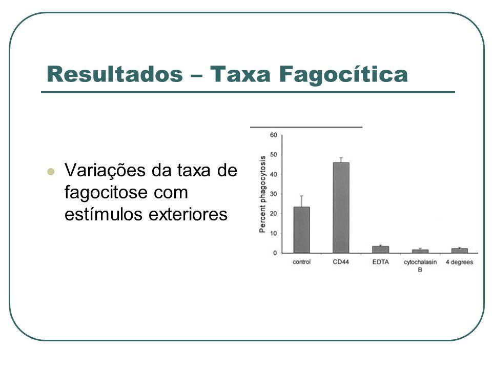 Resultados – Taxa Fagocítica Variações da taxa de fagocitose com estímulos exteriores