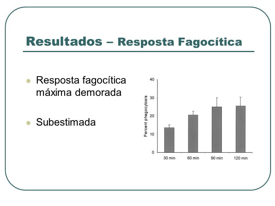 Resultados – Resposta Fagocítica Resposta fagocítica máxima demorada Subestimada