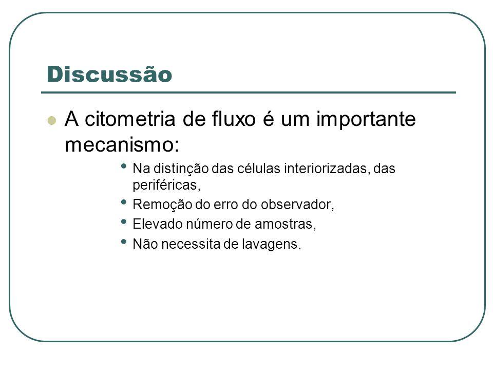 Discussão A citometria de fluxo é um importante mecanismo: Na distinção das células interiorizadas, das periféricas, Remoção do erro do observador, El