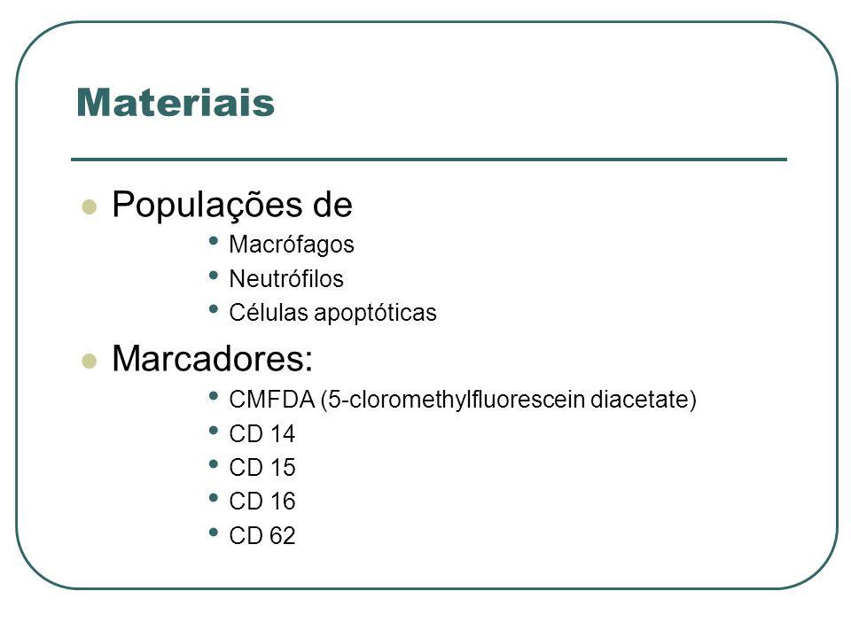 Materiais Populações de Macrófagos Neutrófilos Células apoptóticas Marcadores: CMFDA (5-cloromethylfluorescein diacetate) CD 14 CD 15 CD 16 CD 62