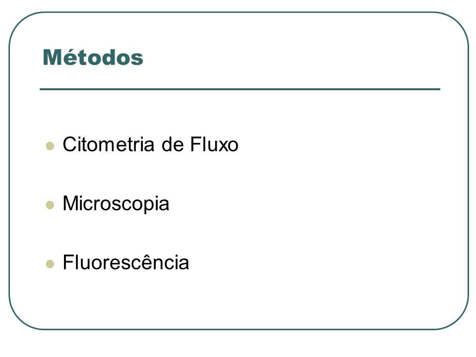 Discussão A citometria de fluxo é um importante mecanismo: Na distinção das células interiorizadas, das periféricas, Remoção do erro do observador, Elevado número de amostras, Não necessita de lavagens.