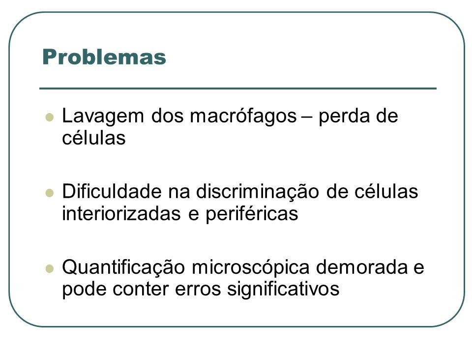 Problemas Lavagem dos macrófagos – perda de células Dificuldade na discriminação de células interiorizadas e periféricas Quantificação microscópica de