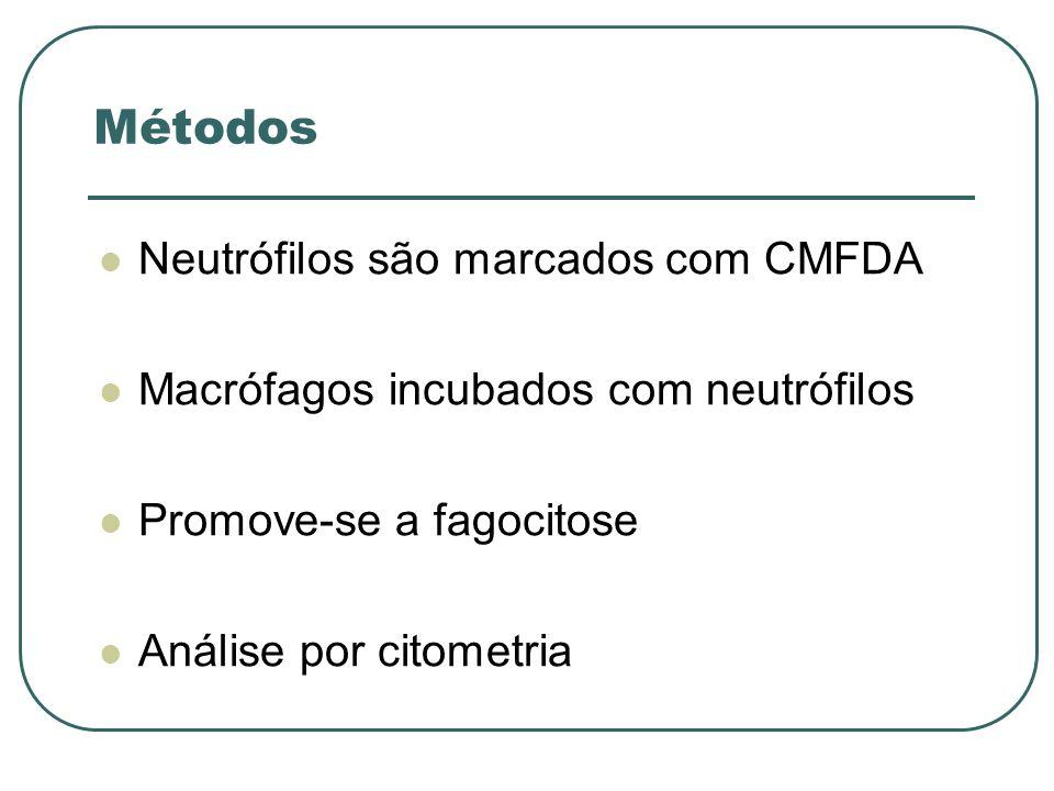 Métodos Neutrófilos são marcados com CMFDA Macrófagos incubados com neutrófilos Promove-se a fagocitose Análise por citometria