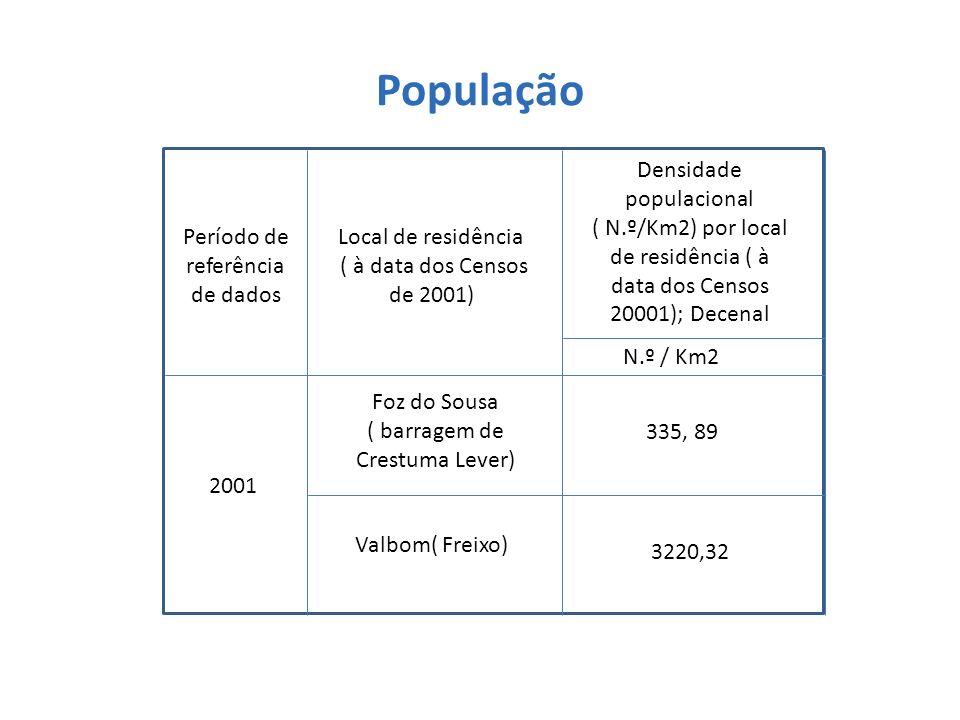 População Período de referência de dados 2001 Local de residência ( à data dos Censos de 2001) Foz do Sousa ( barragem de Crestuma Lever) Valbom( Frei
