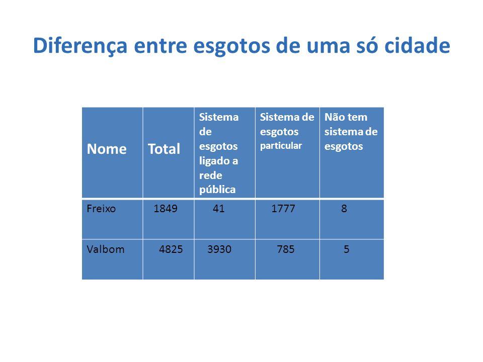 CIÊNCIAS FISICO-QUÍMICAS RELATÓRIO: No âmbito da disciplina de Ciências Físico-Químicas, analisamos a água em diferentes locais do Rio Douro, neste caso na Barragem de Crestuma-Lever e no Freixo.