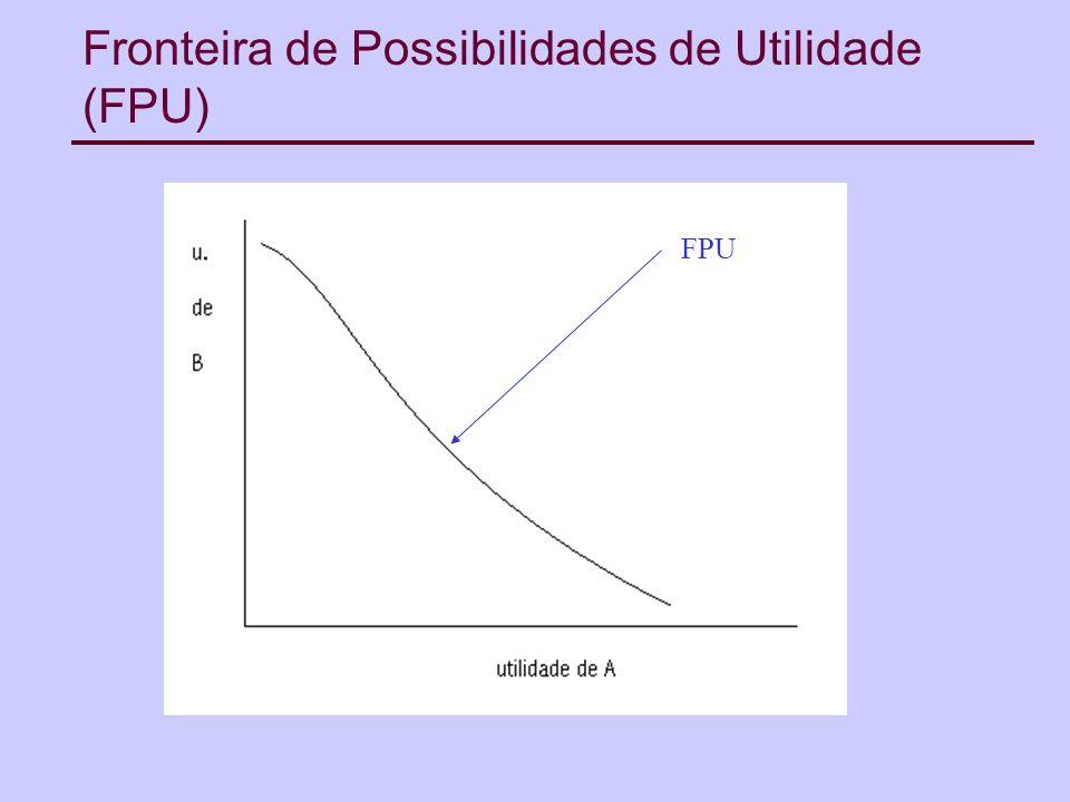 Fronteira de Possibilidades de Utilidade (FPU) FPU