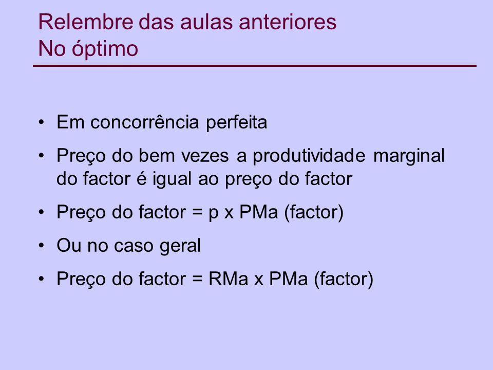 Relembre das aulas anteriores No óptimo Em concorrência perfeita Preço do bem vezes a produtividade marginal do factor é igual ao preço do factor Preço do factor = p x PMa (factor) Ou no caso geral Preço do factor = RMa x PMa (factor)