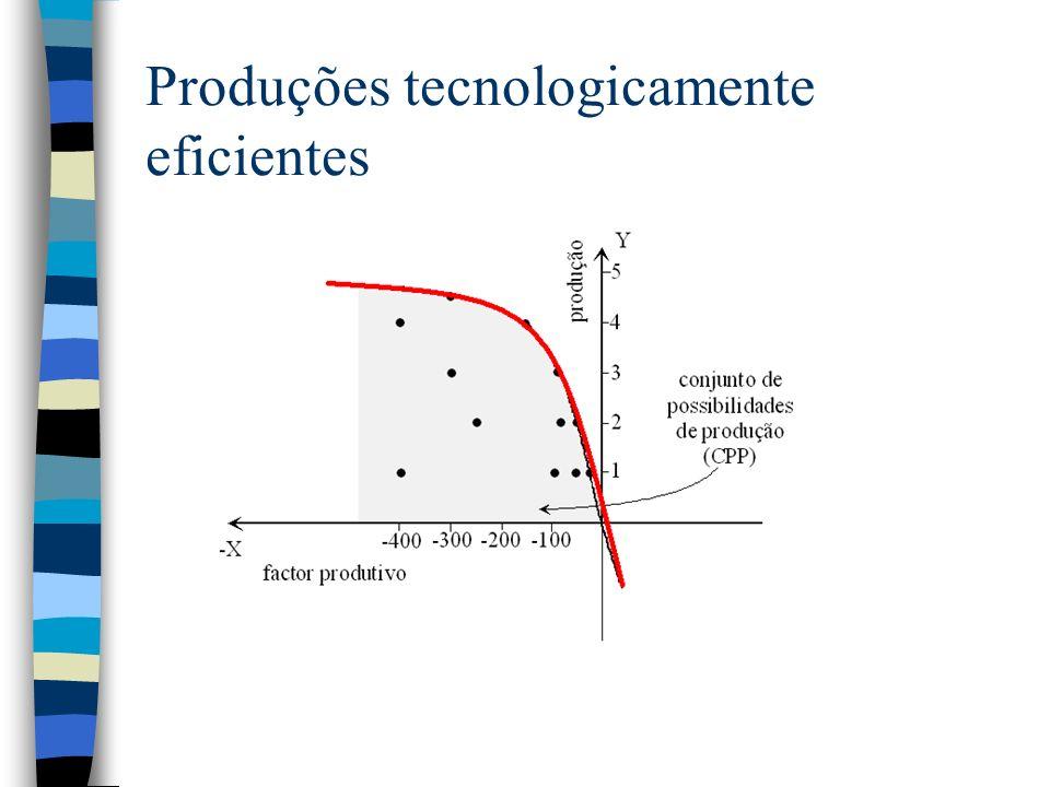 Produções tecnologicamente eficientes
