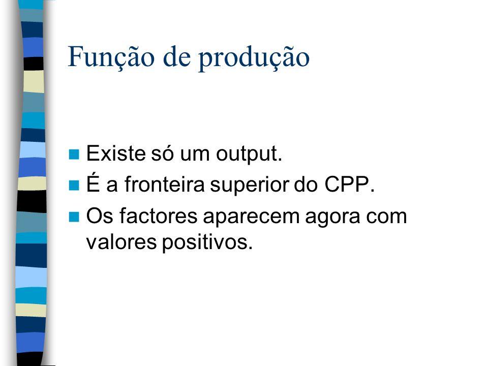 Função de produção Existe só um output. É a fronteira superior do CPP. Os factores aparecem agora com valores positivos.