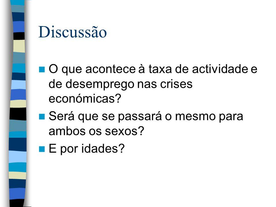 Discussão O que acontece à taxa de actividade e de desemprego nas crises económicas.