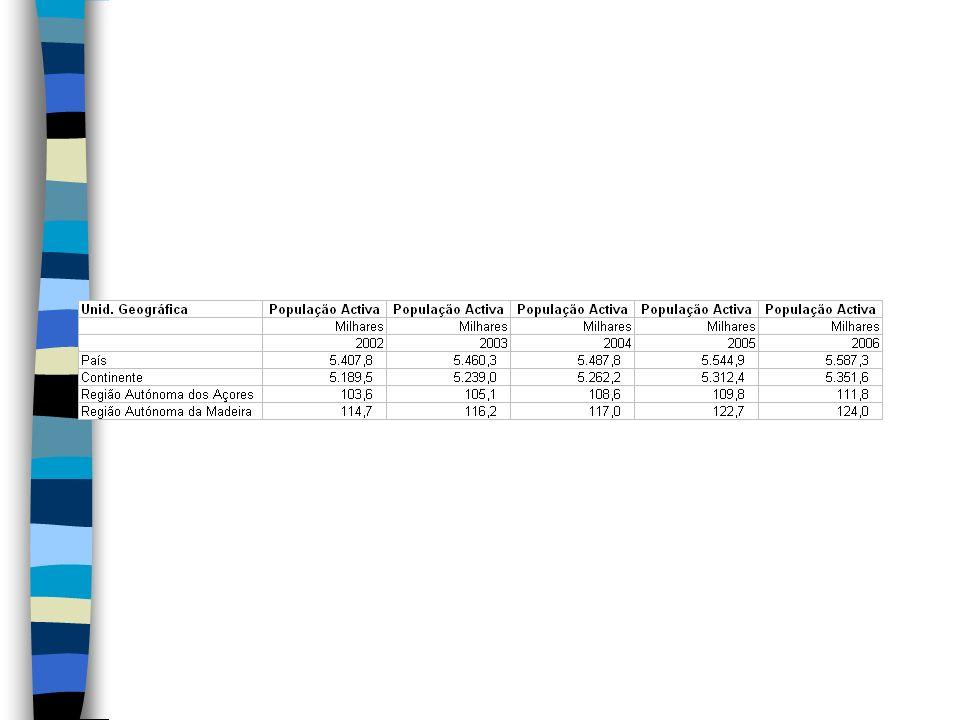 Taxa de desemprego - Taxa que permite definir o peso da população desempregada sobre o total da população activa (número de desempregados por 100 activos).