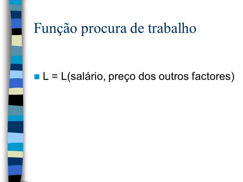 Função procura de trabalho L = L(salário, preço dos outros factores)